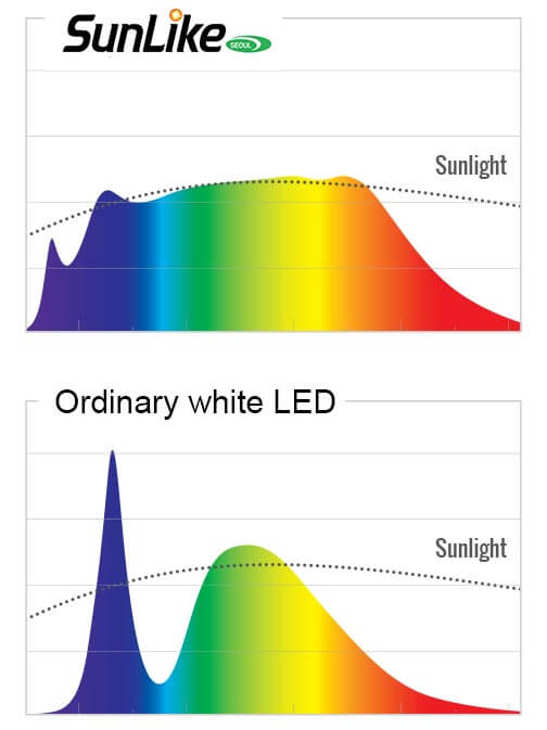 Seoul semiconductor SunLike LED spectrum. SunLike LEDs create light similar to sunlight. LED modules are assembled in the USA